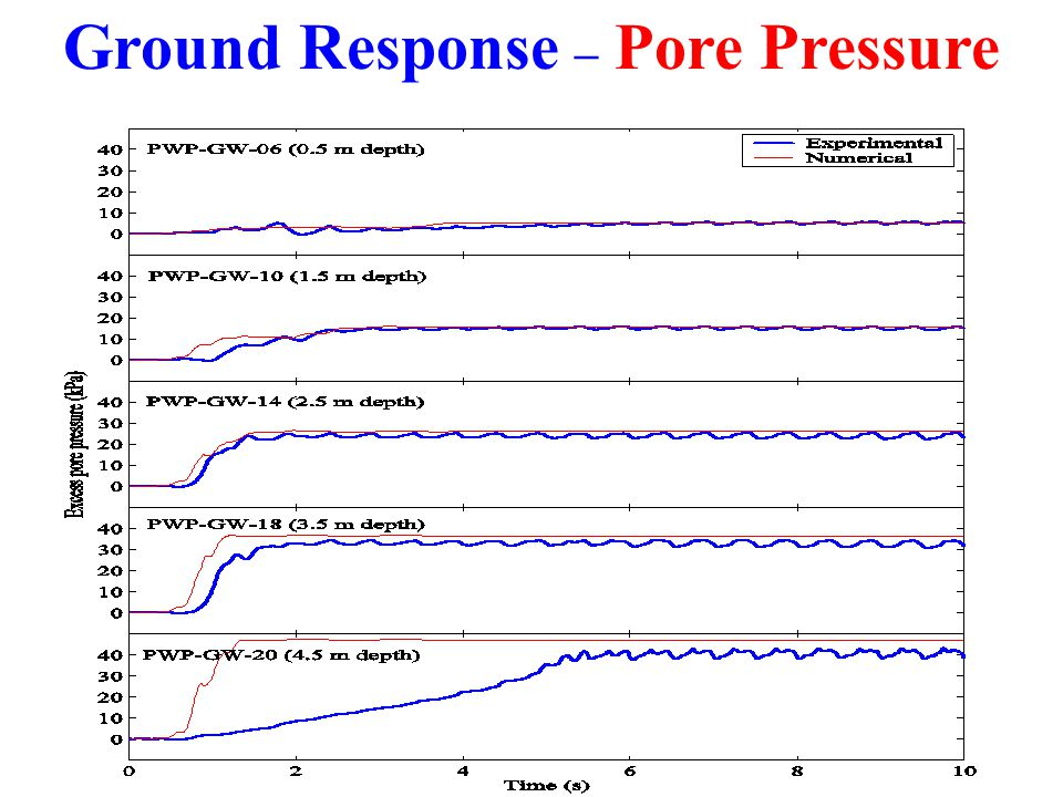 Ground Response – Pore Pressure