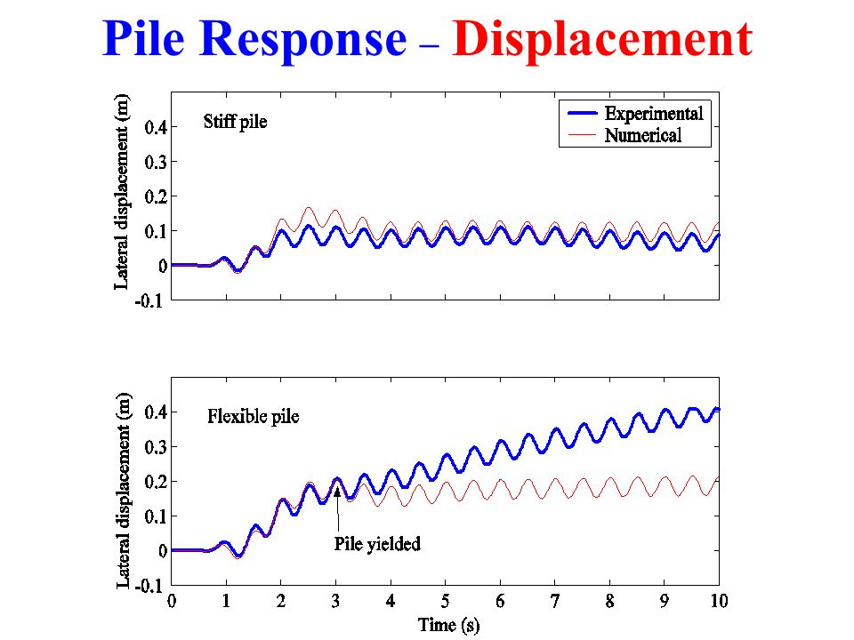 Pile Response – Displacement