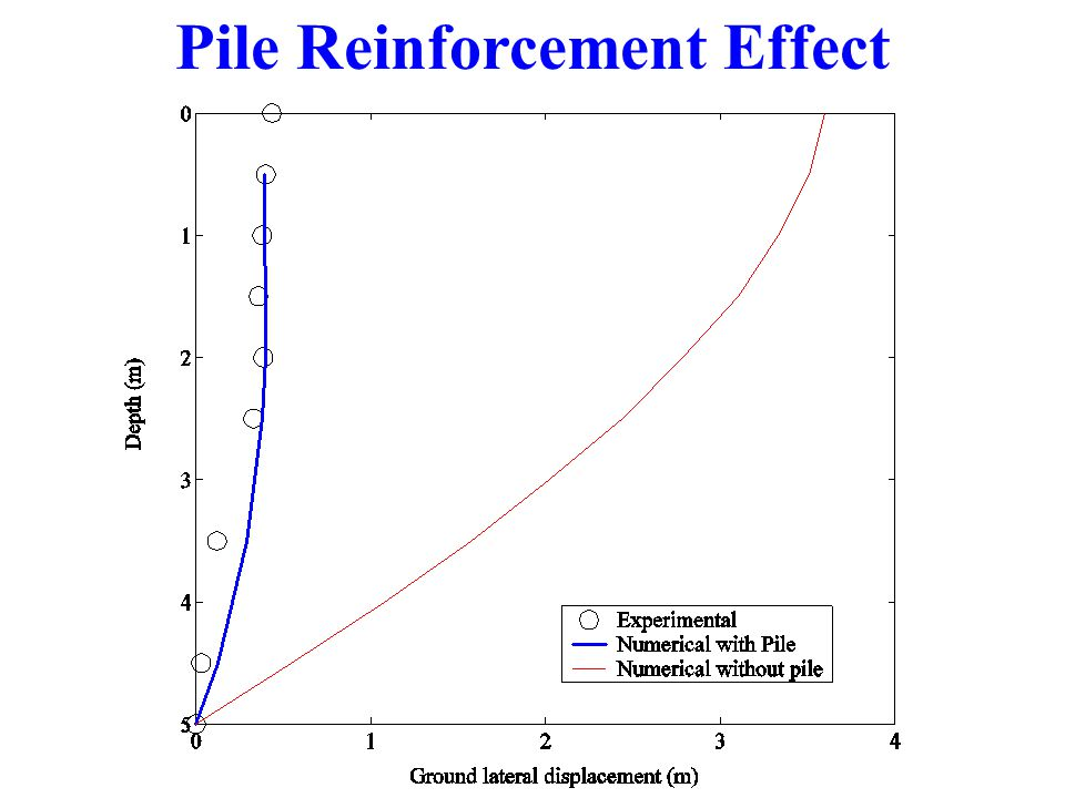 Pile Reinforcement Effect
