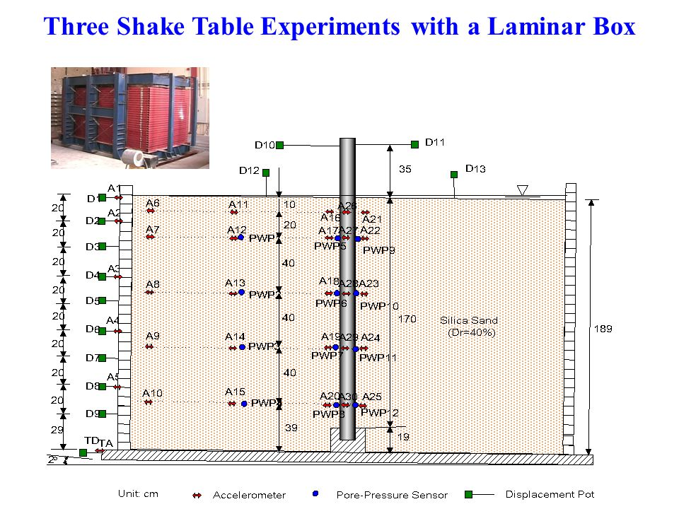 Three Shake Table Experiments with a Laminar Box