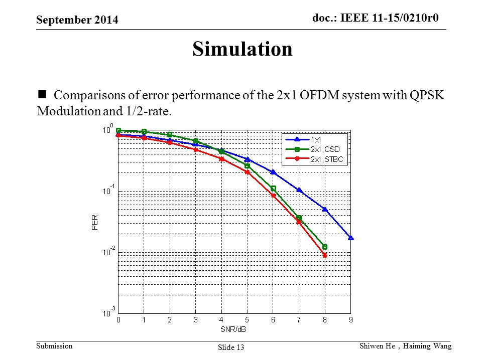 Simulation Comparisons of error performance of the 2x1 OFDM system with QPSK. Modulation and 1/2-rate.