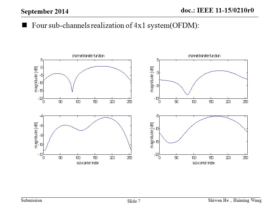 Four sub-channels realization of 4x1 system(OFDM):