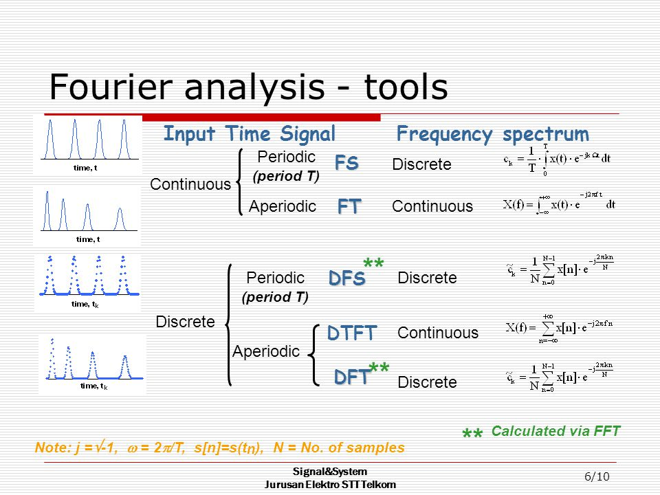 Fourier analysis - tools