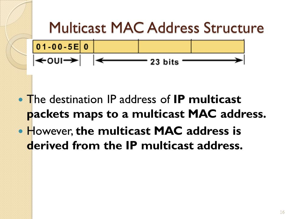 Multicast MAC Address Structure