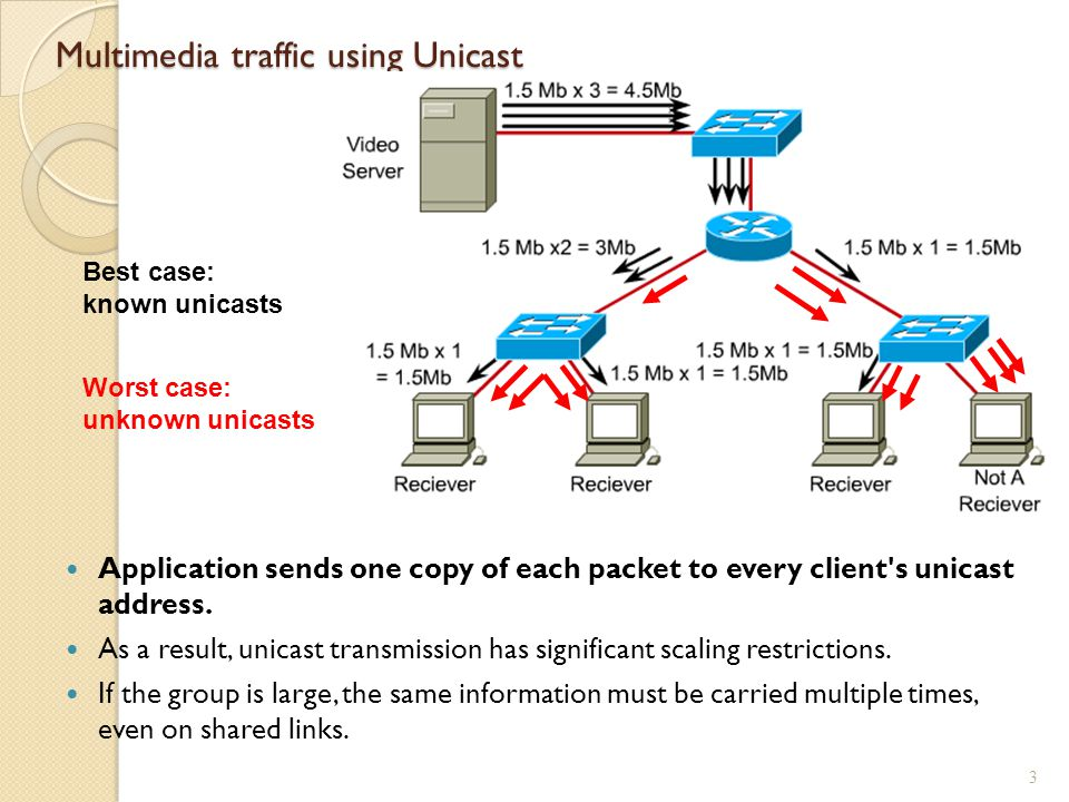 Multimedia traffic using Unicast