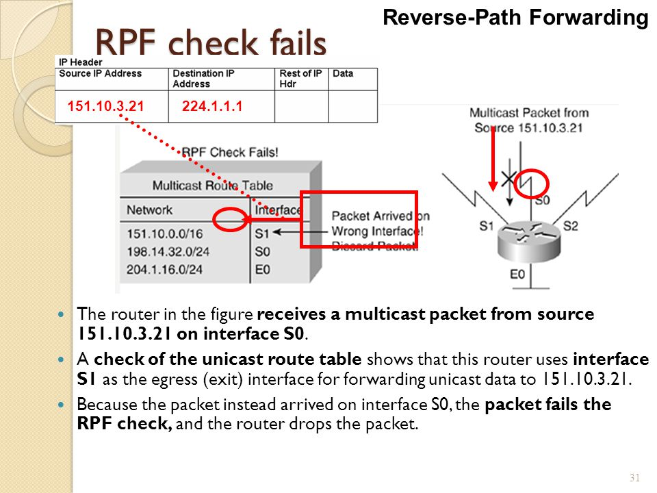 RPF check fails Reverse-Path Forwarding