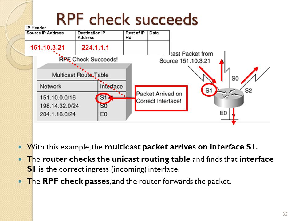 RPF check succeeds 151.10.3.21. 224.1.1.1. With this example, the multicast packet arrives on interface S1.