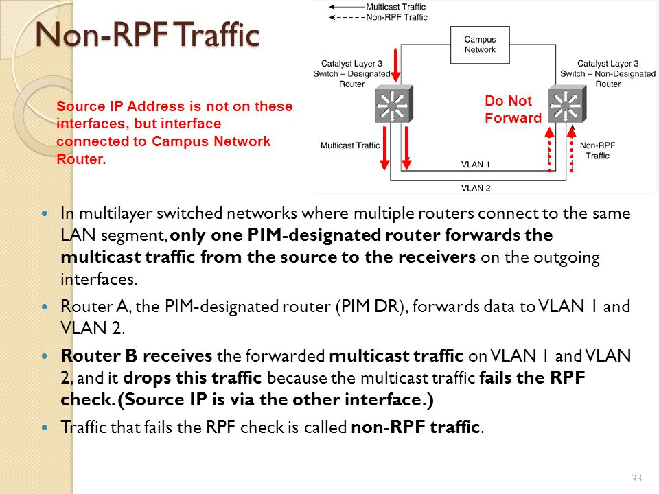 Non-RPF Traffic Do Not Forward. Source IP Address is not on these interfaces, but interface connected to Campus Network Router.