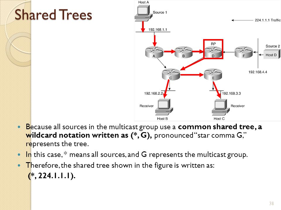 Shared Trees