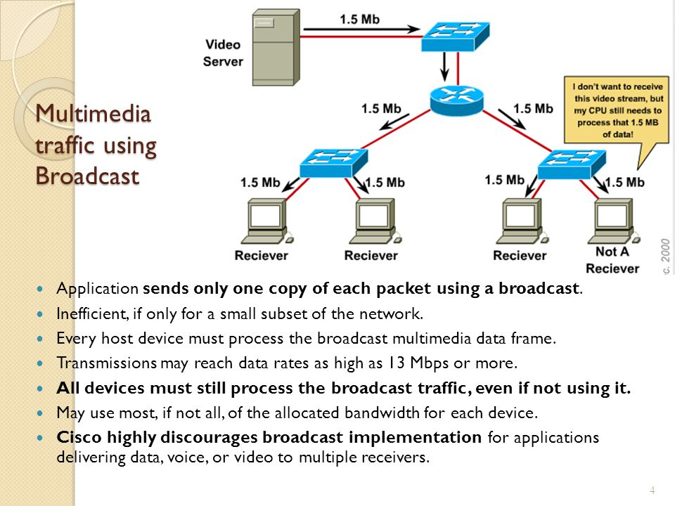 Multimedia traffic using Broadcast