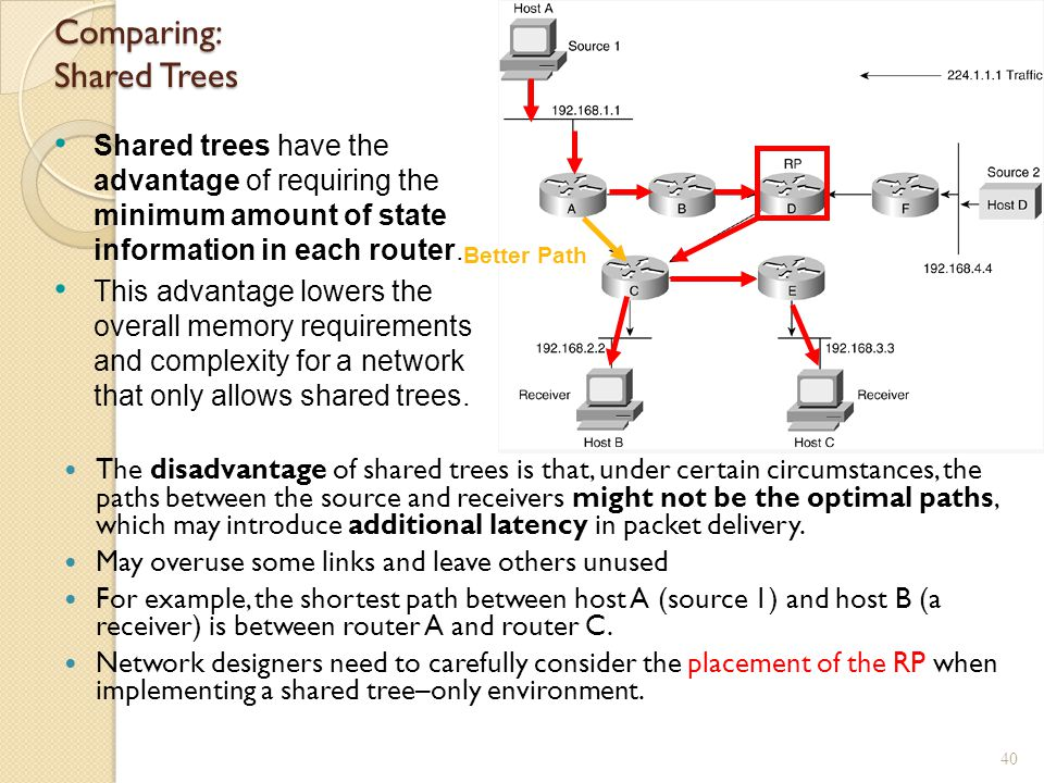 Comparing: Shared Trees