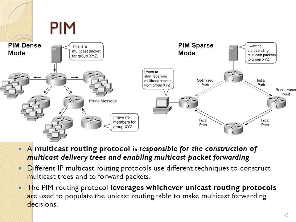 PIM PIM Dense Mode. PIM Sparse Mode.