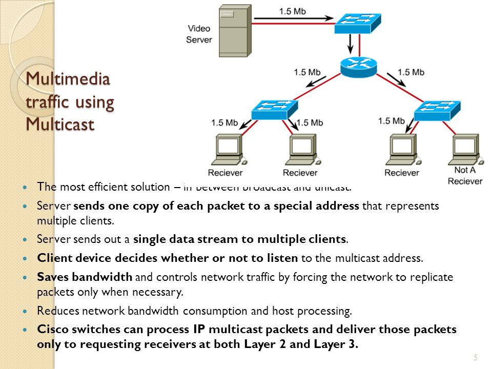 Multimedia traffic using Multicast