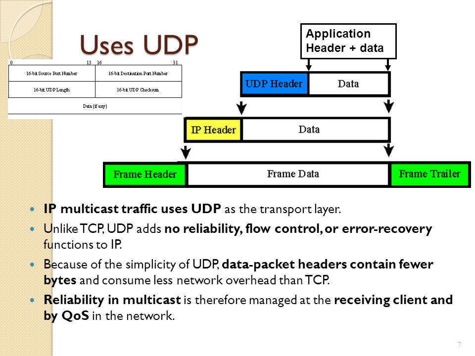Uses UDP IP multicast traffic uses UDP as the transport layer.