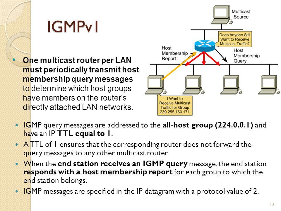 IGMPv1