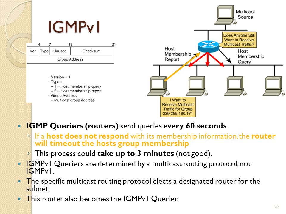 IGMPv1 IGMP Queriers (routers) send queries every 60 seconds.
