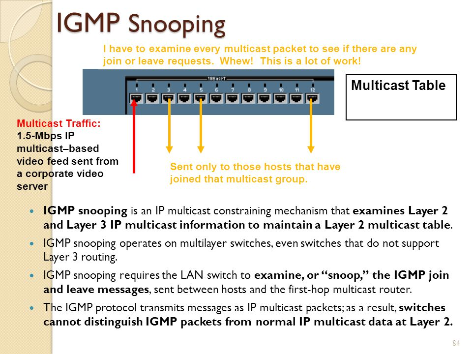 IGMP Snooping Multicast Table