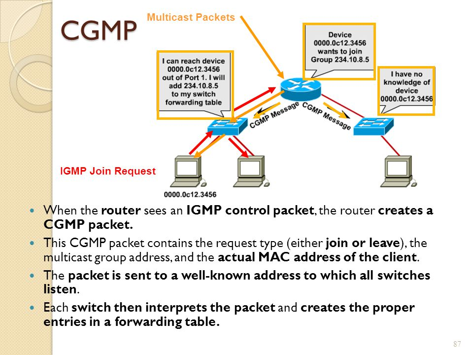 CGMP Multicast Packets. IGMP Join Request. When the router sees an IGMP control packet, the router creates a CGMP packet.