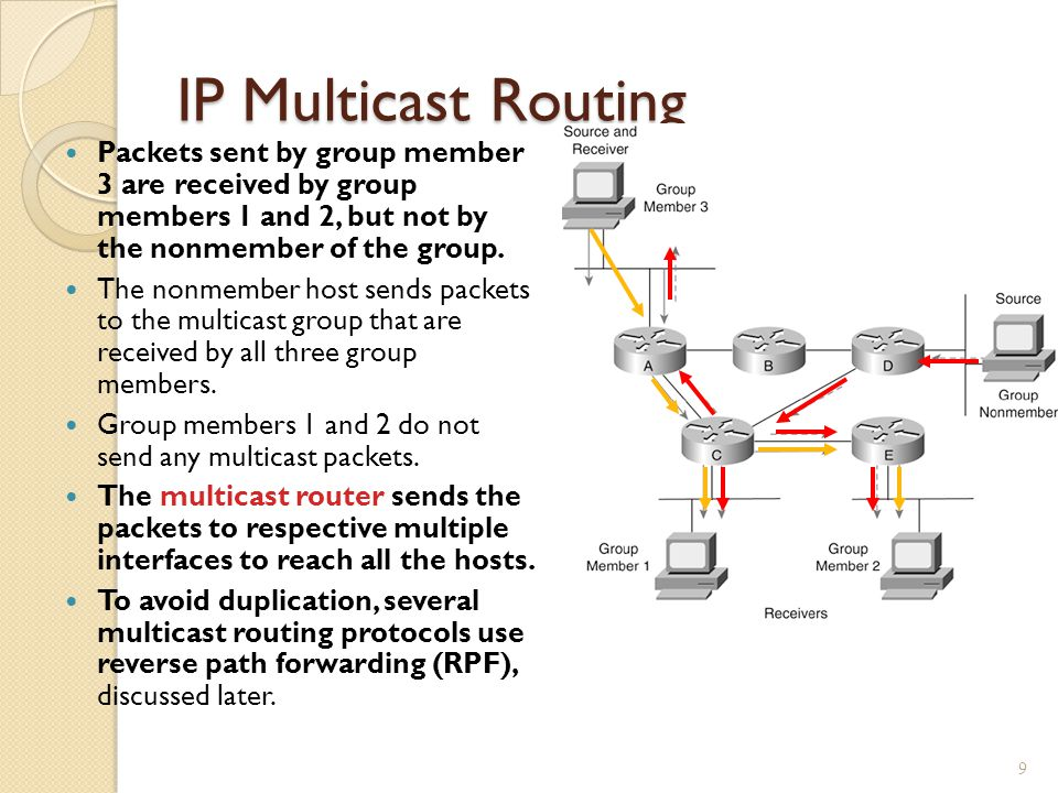 IP Multicast Routing Packets sent by group member 3 are received by group members 1 and 2, but not by the nonmember of the group.