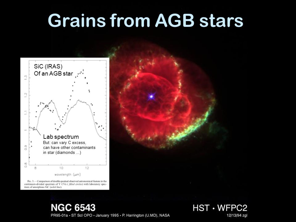 Grains from AGB stars SiC (IRAS) Of an AGB star Lab spectrum