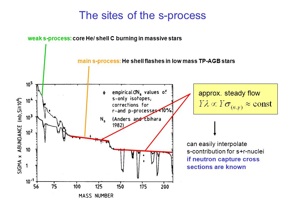 The sites of the s-process