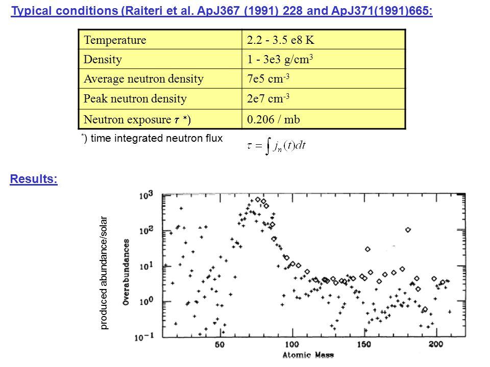 Average neutron density 7e5 cm-3 Peak neutron density 2e7 cm-3