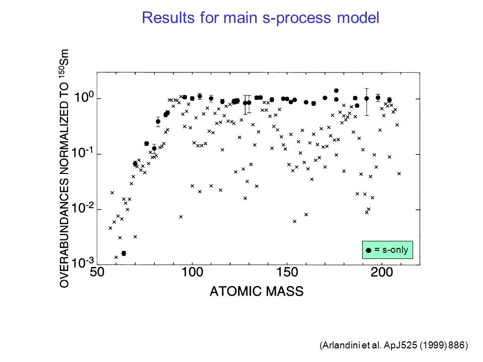 Results for main s-process model
