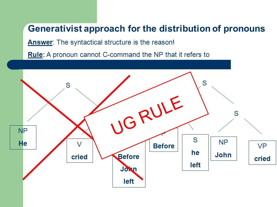 UG RULE Generativist approach for the distribution of pronouns