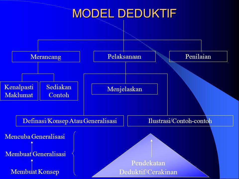 MODEL DEDUKTIF Pendekatan Deduktif/Cerakinan Merancang Pelaksanaan