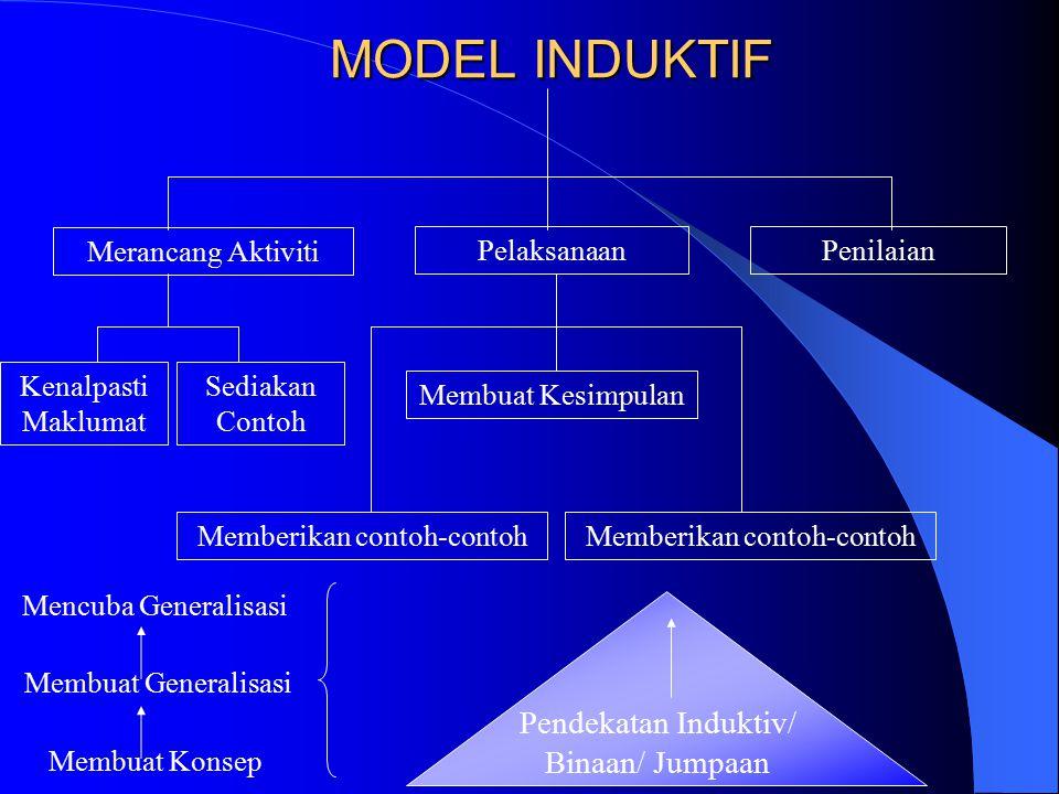 MODEL INDUKTIF Pendekatan Induktiv/ Binaan/ Jumpaan Merancang Aktiviti