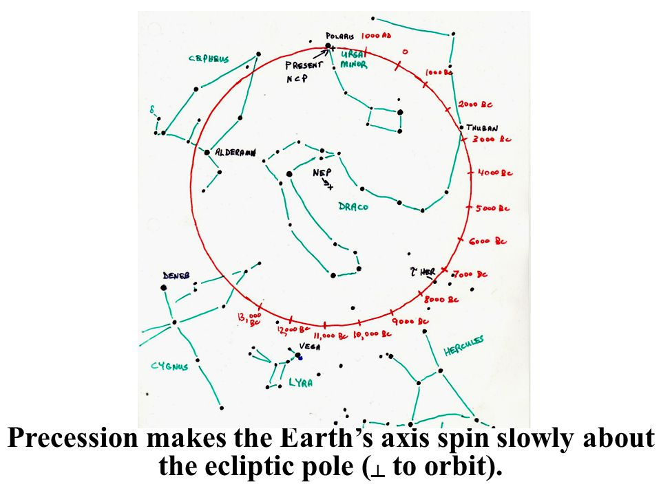 Precession makes the Earth's axis spin slowly about the ecliptic pole (┴ to orbit).