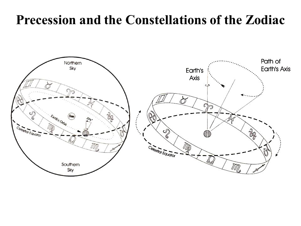 Precession and the Constellations of the Zodiac