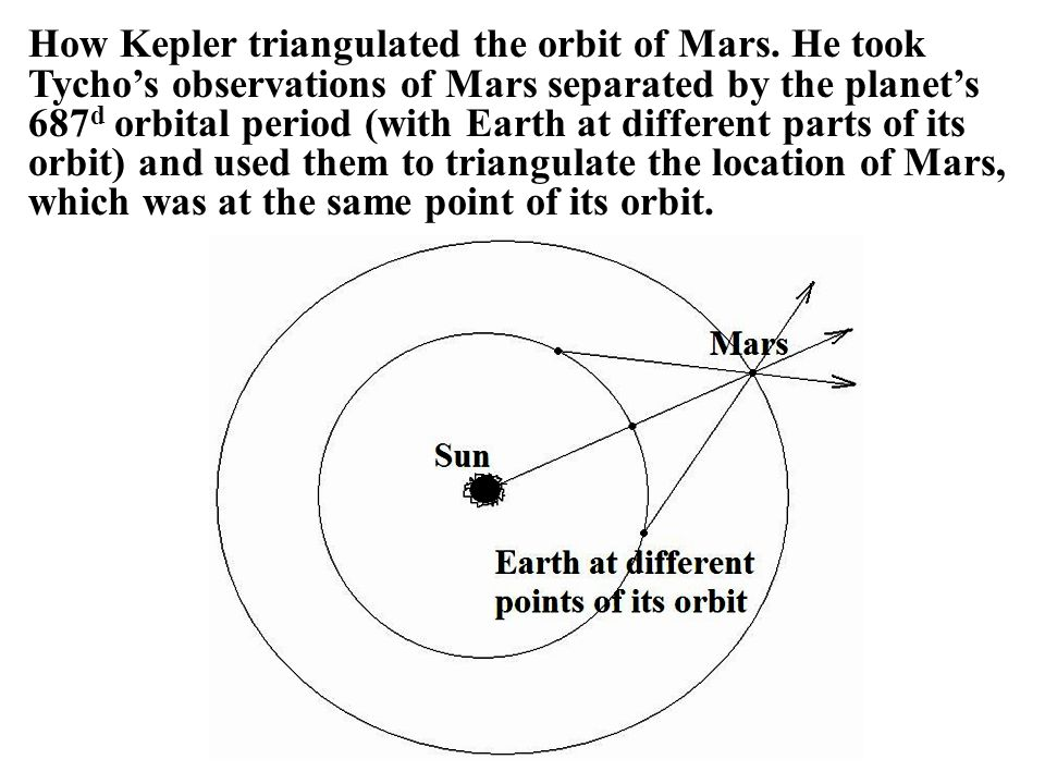 How Kepler triangulated the orbit of Mars. He took