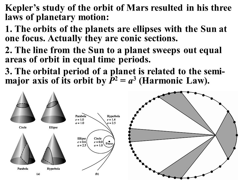 Kepler's study of the orbit of Mars resulted in his three laws of planetary motion: