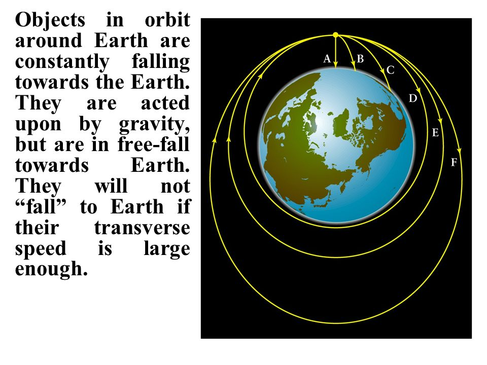 Objects in orbit around Earth are constantly falling towards the Earth