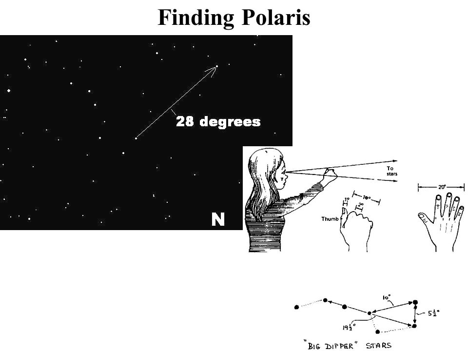 Finding Polaris