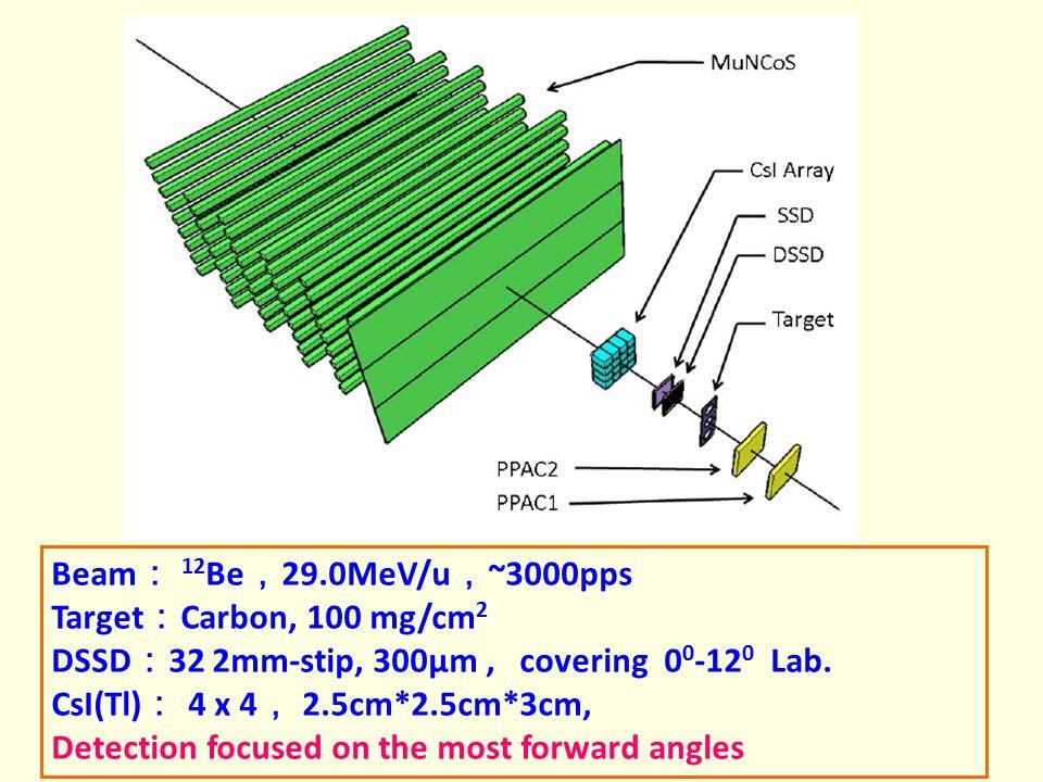 Beam: 12Be,29.0MeV/u,~3000pps Target:Carbon, 100 mg/cm2. DSSD:32 2mm-stip, 300μm , covering 00-120 Lab.