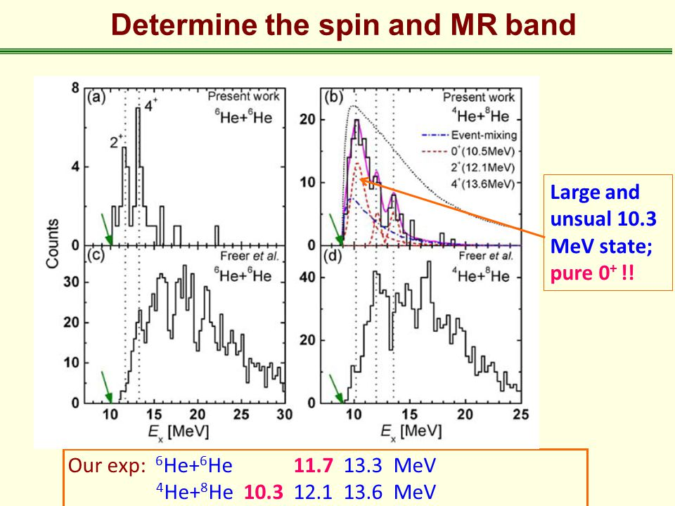 Determine the spin and MR band