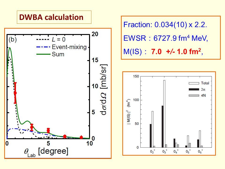 DWBA calculation Fraction: 0.034(10) x 2.2. EWSR:6727.9 fm4 MeV,