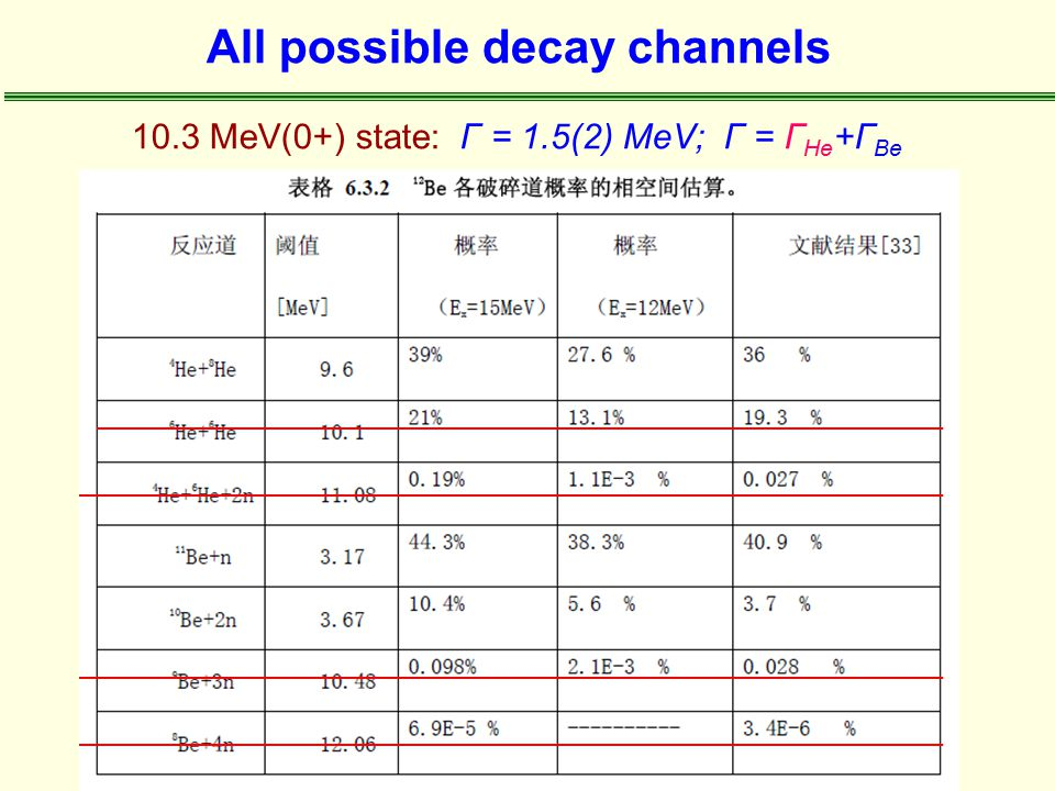 All possible decay channels