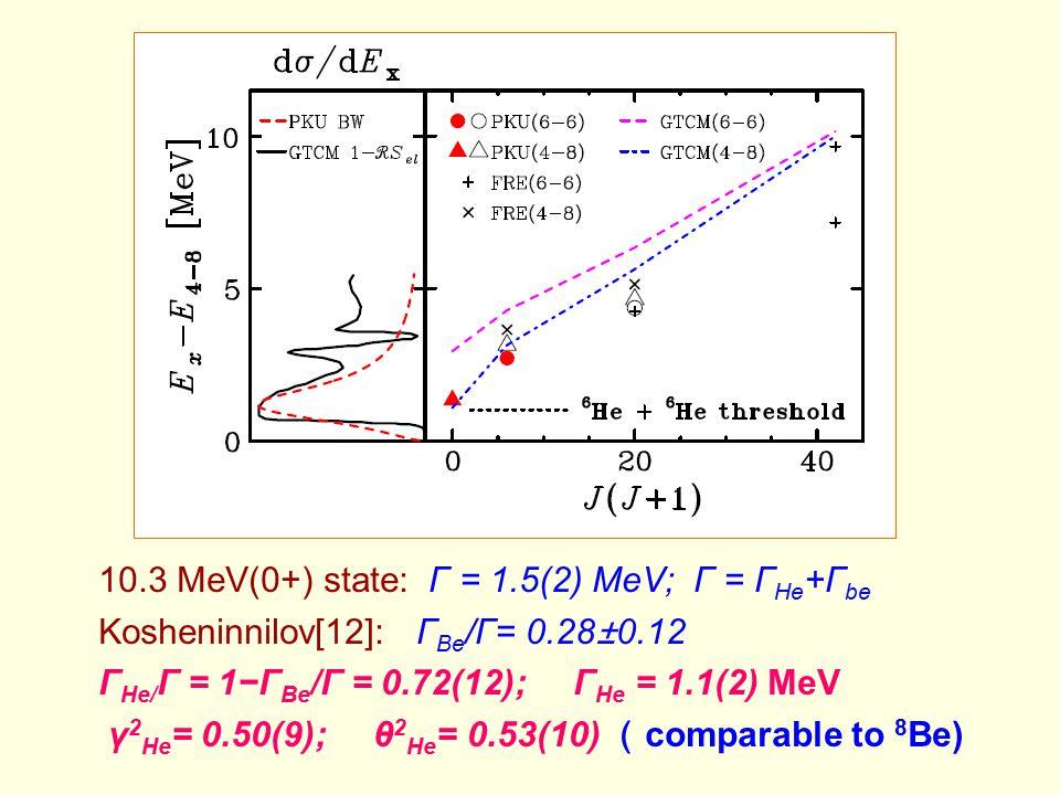 10.3 MeV(0+) state: Γ = 1.5(2) MeV; Γ = ΓHe+Γbe
