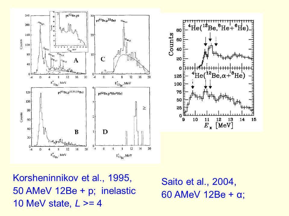Korsheninnikov et al., 1995, 50 AMeV 12Be + p; inelastic. 10 MeV state, L >= 4. Saito et al., 2004,