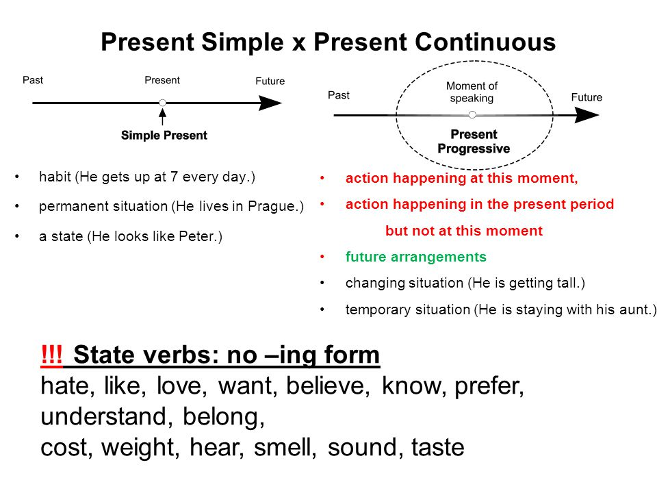 Present Simple x Present Continuous