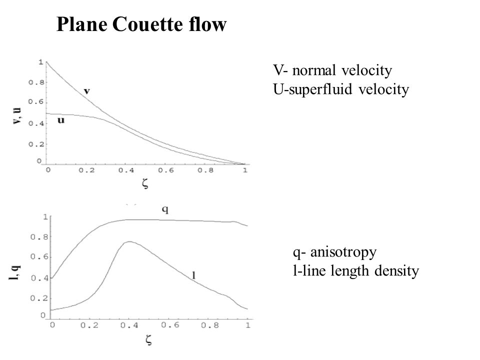 Plane Couette flow V- normal velocity U-superfluid velocity