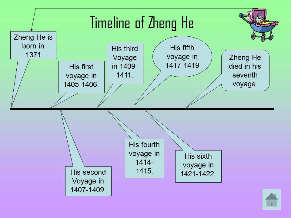 Zheng He died in his seventh voyage.
