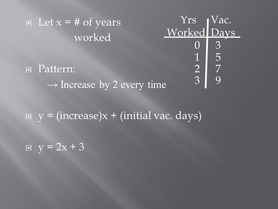 Yrs Worked. Vac. Days. Let x = # of years. worked. Pattern: → Increase by 2 every time. y = (increase)x + (initial vac. days)