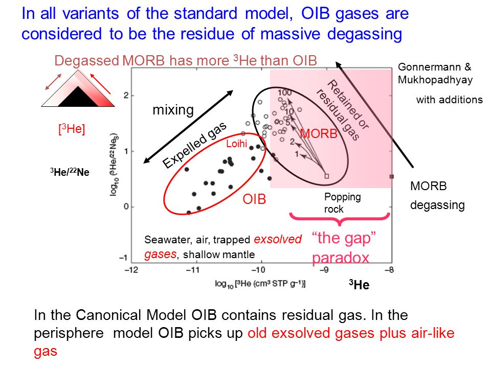 In all variants of the standard model, OIB gases are considered to be the residue of massive degassing