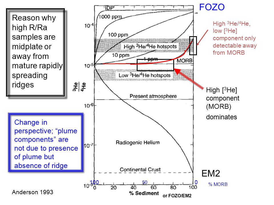 FOZO Reason why high R/Ra samples are midplate or away from mature rapidly spreading ridges.