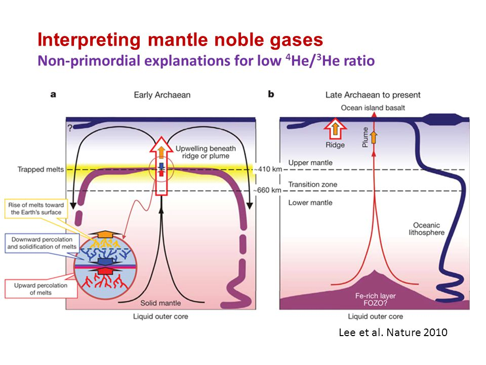 Interpreting mantle noble gases Non-primordial explanations for low 4He/3He ratio
