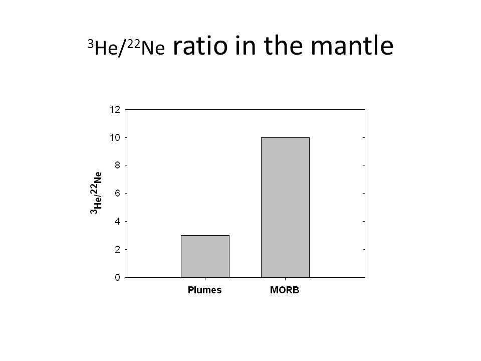 3He/22Ne ratio in the mantle